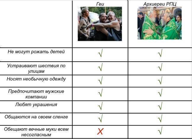 Сходства и различия