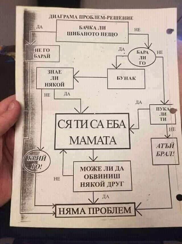 Диаграма проблем - решение